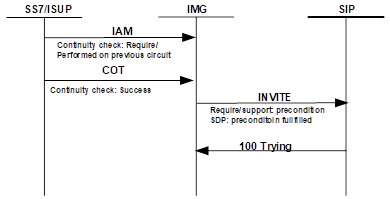 SIP Precondition and SS7 Continuity Check Protocol Interworking