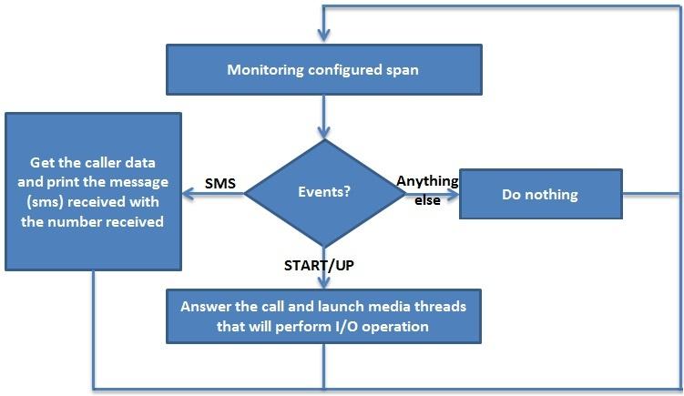 GSM Call Flow?version=1&modificationDate=1498466385000&api=v2 gsm telephony cards documentation
