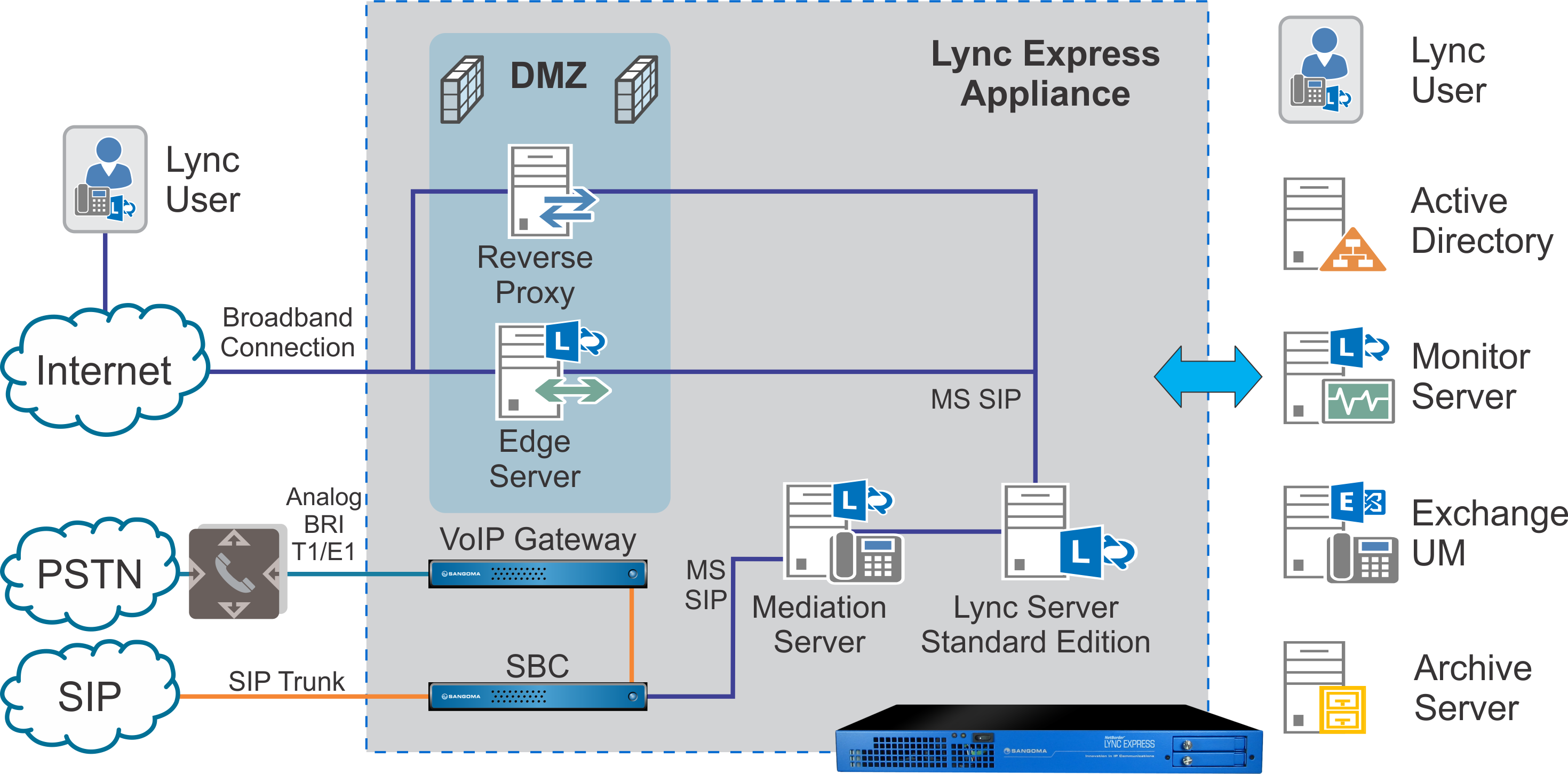 Sip trunking and pstn failover end of life products and features to the voip gateway if sip based pstn gateways are down please consult the diagram below to understand the interconnections of express for lync 20 ccuart Images