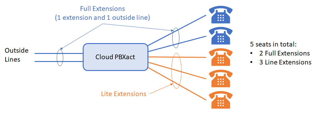 each lite extension provides an extension for your system  the diagram  below shows a system with 2 full extensions and 3 lite extensions for a  total of 5
