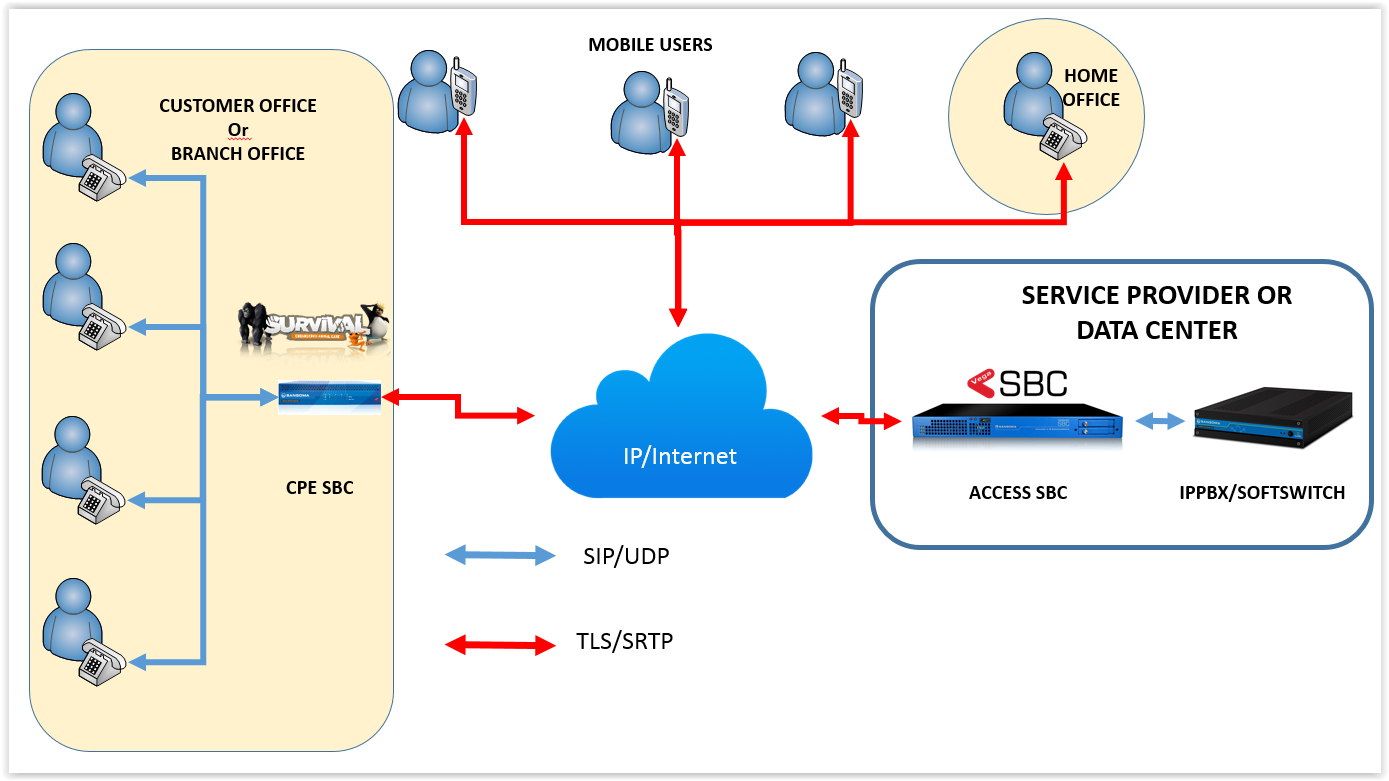 Sbc Tls Certificates Using Simple Authority Session