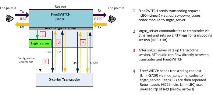 Freeswitch ports used